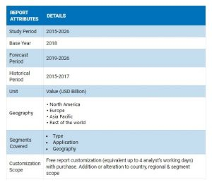 Cannabidiol Oil (CBD Oil) Market Size, Regional Insights and Industry Dynamics By 2027 | CBDNewsFeed